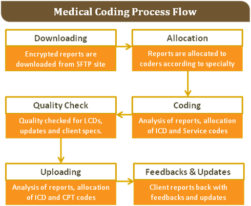 Medical coding Services